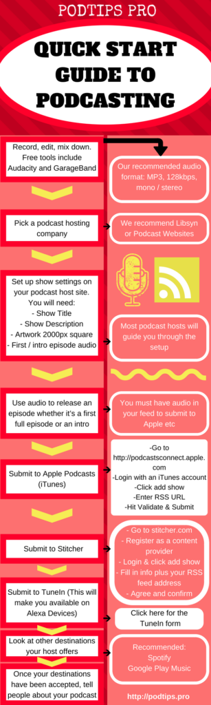 How to Start a Podcast - Get Started With This 10 Easy Step